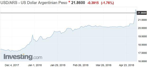 Notowania dolara do argentyńskiego peso