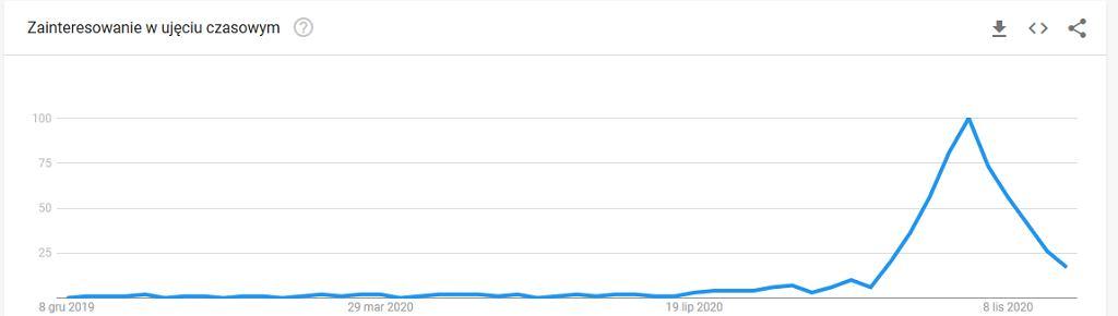 Fraza 'utrata węchu' w Google Trends