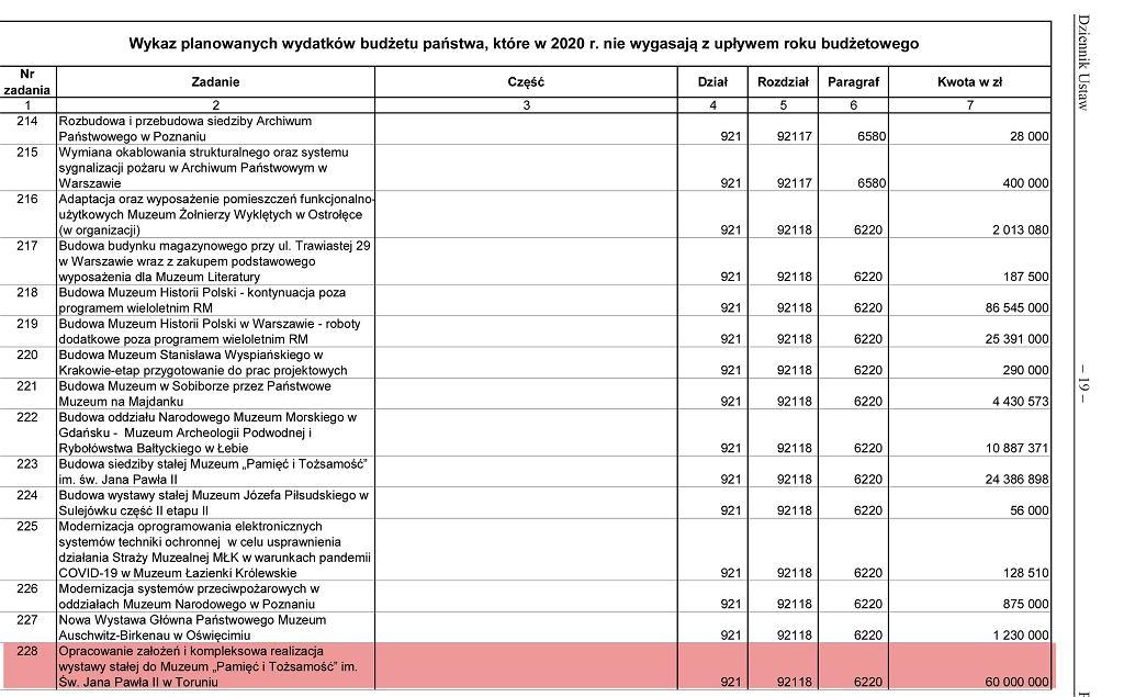 Rozporządzenie ws. wydatków budżetowych