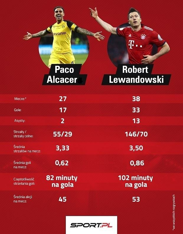 Paco Alcacer vs. Robert Lewandowski