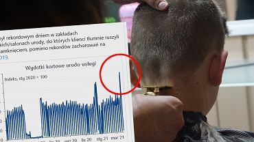 Wzrost liczby wizyt u fryzjera