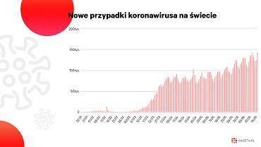 Koronawirus. Rekord nowych zakażeń na świecie. Kolejne ogniska nie tylko w Pekinie [WYKRES DNIA]