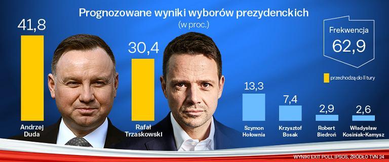 Exit poll: Duda przed  Trzaskowskim i Hołownią. Frekwencja prawie 63 proc.