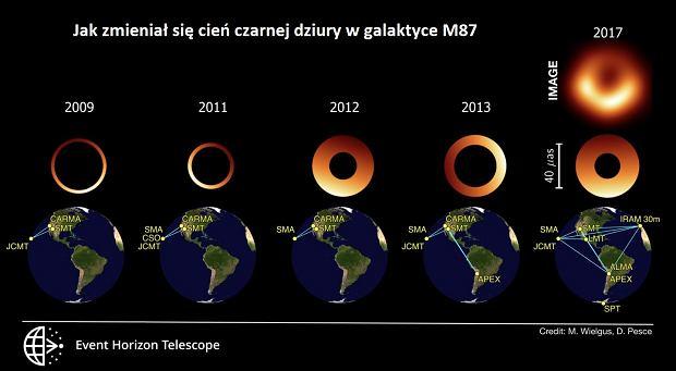 Cień czarnej dziury w galaktyce M87 na przestrzeni lat 2009-2027. U dołu - sieć radioteleskopów, która brała udział w synchronicznych obserwacjach w tych latach