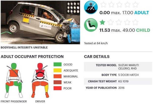 Suzuki Maruti Celerio testy zderzeniowe Global NCAP