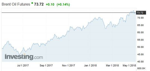 Cena ropy na giełdzie w Londynie