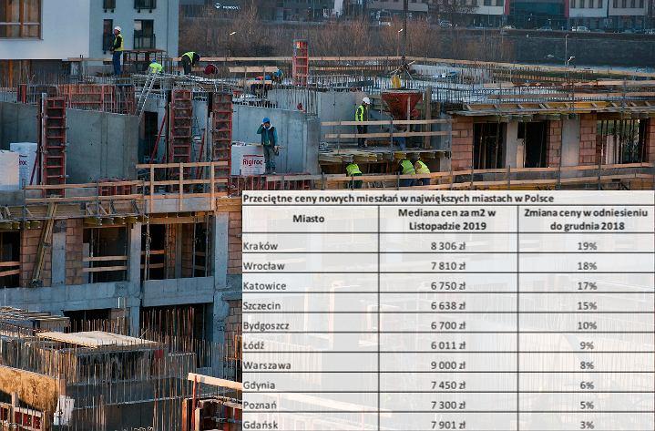 Ceny mieszkań na rynku pierwotnym. Raport Expandera i Rentier.io.