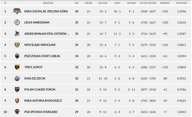 14 stycznia 2021 - tabela Energa Basket Ligi, pierwsze 10. miejsc