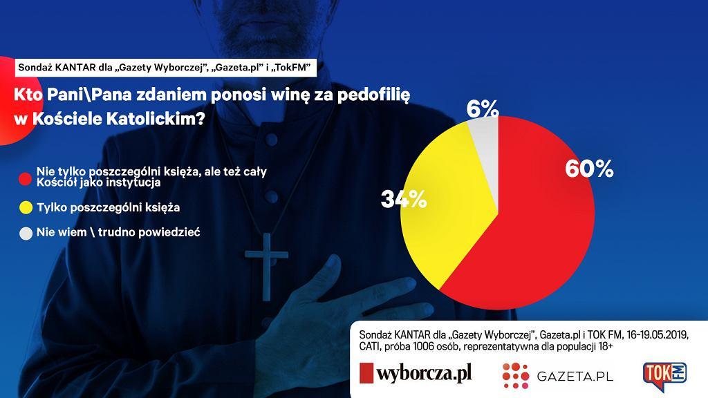 Sondaż: Kto Pani/Pana zdaniem ponosi winę za pedofilię w Kościele katolickim?