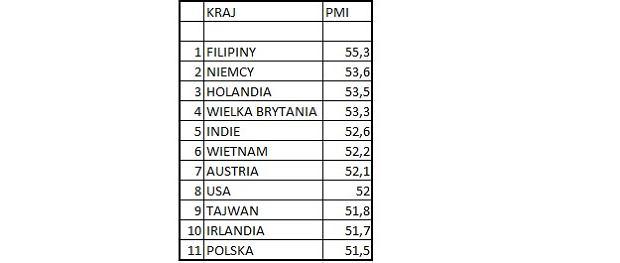 Kraje z najlepszymi wskaźnikami PMI na świecie