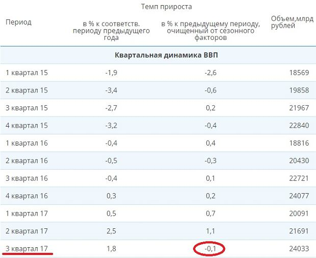 PKB Rosji. W lewej kolumnie zmiany rok do roku, a w prawej kwartał do kwartału