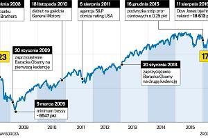 10 wydarzeń, które zmieniły gospodarkę USA za czasów Baracka Obamy