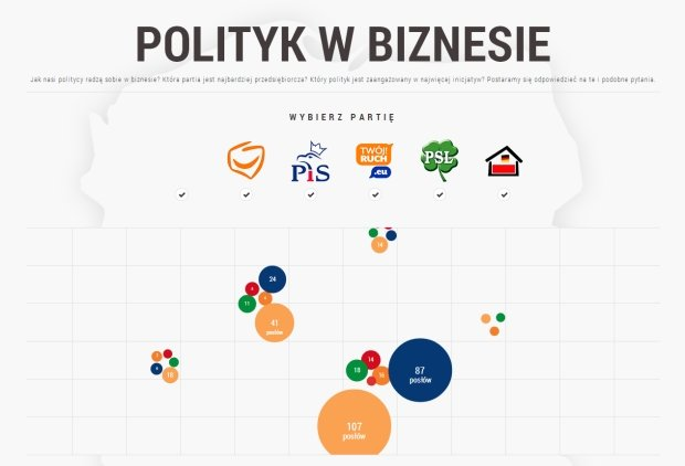 Sprawdź, który polityk jest aktywny w biznesie. Nowe narzędzie dostępne w internecie