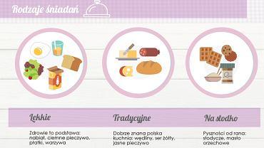 Raport Style śniadaniowe Polek został opracowany na próbie 1000 kobiet w wieku 25-45 lat.