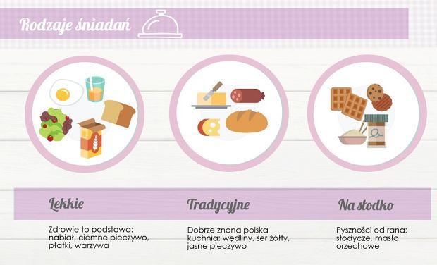 Zbadano zwyczaje śniadaniowe Polek: 73 proc. odżywia się niezgodnie z zaleceniami dietetyków