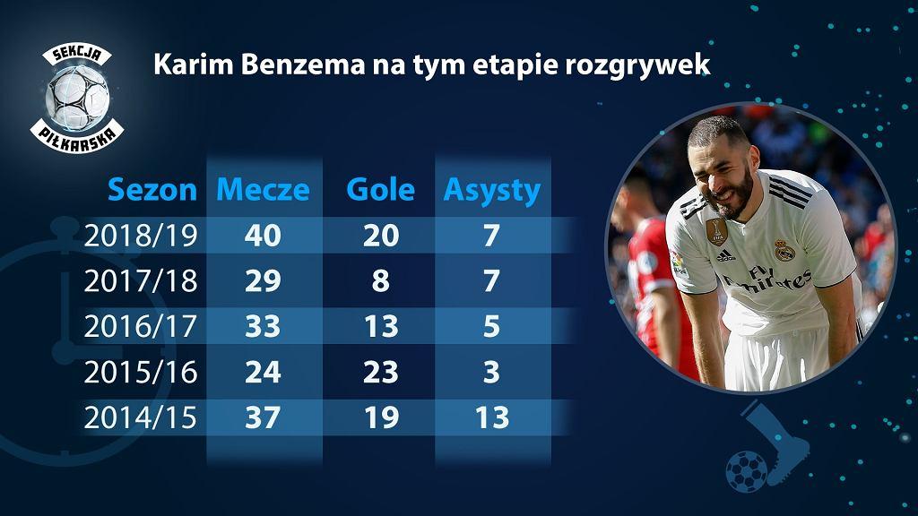 Statystyki Karima Benzemy