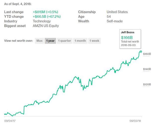 Majątek Jeffa Bezosa coraz większy
