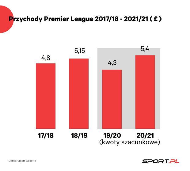 Grafika Premier League