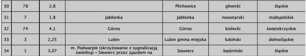 Lista lokalizacji odcinkowej kontroli prędkości