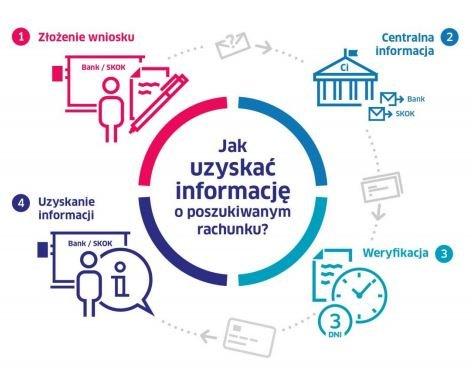 Centralna Informacja - przebieg procesu