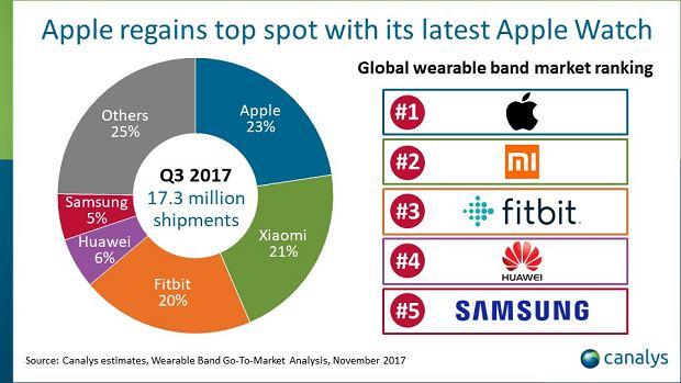 Rynek urządzeń ubieranych w III kwartale 2017 roku