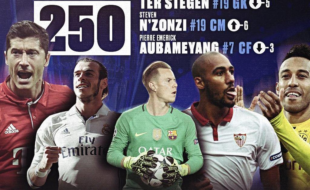 Ranking 250 najlepszych piłkarzy fazy grupowej Ligi Mistrzów