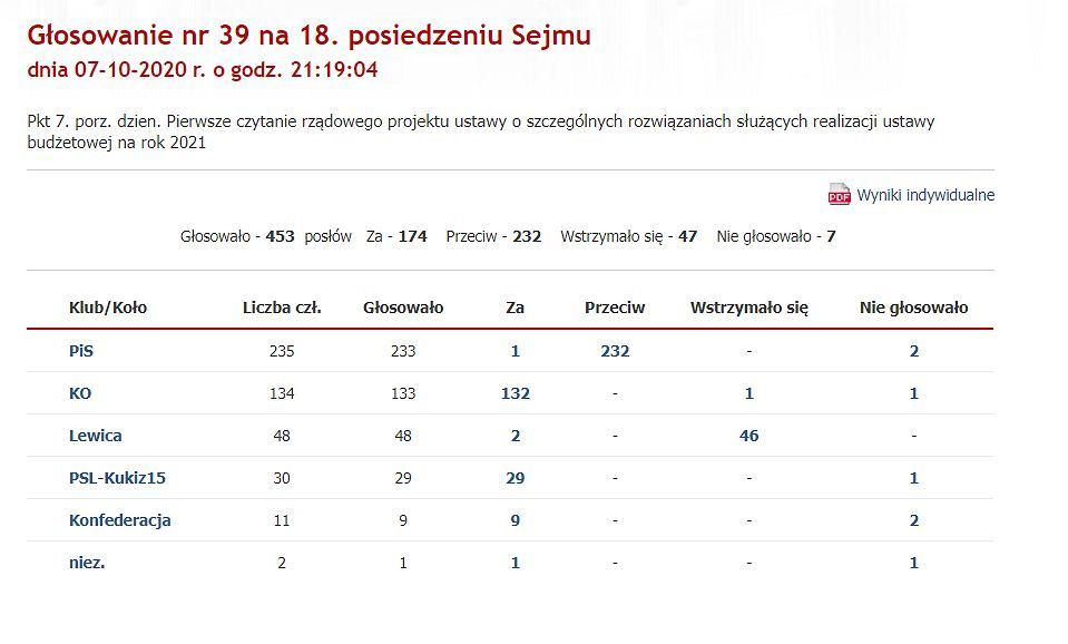 Sejm odrzucił poprawkę opozycji