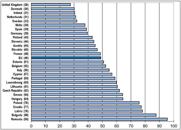 Śmiertelność na drogach UE w przeliczeniu na milion mieszkańców