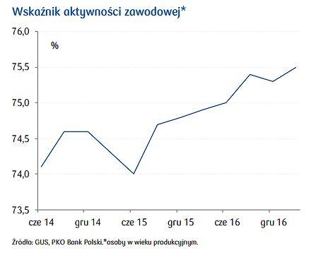 Aktywność zawodowa w Polsce
