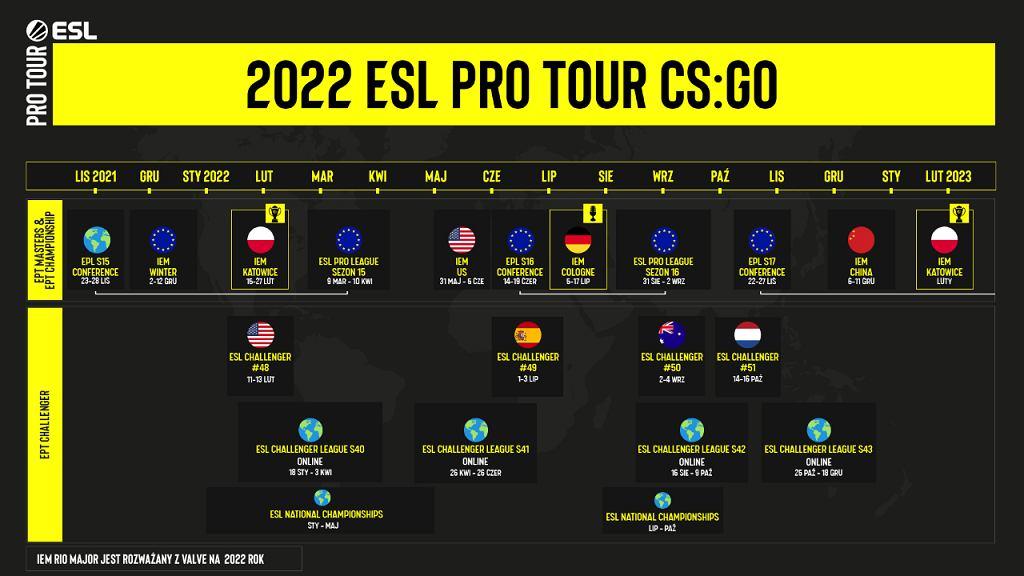 Harmonogram wydarzeń ESL na 2022 rok.