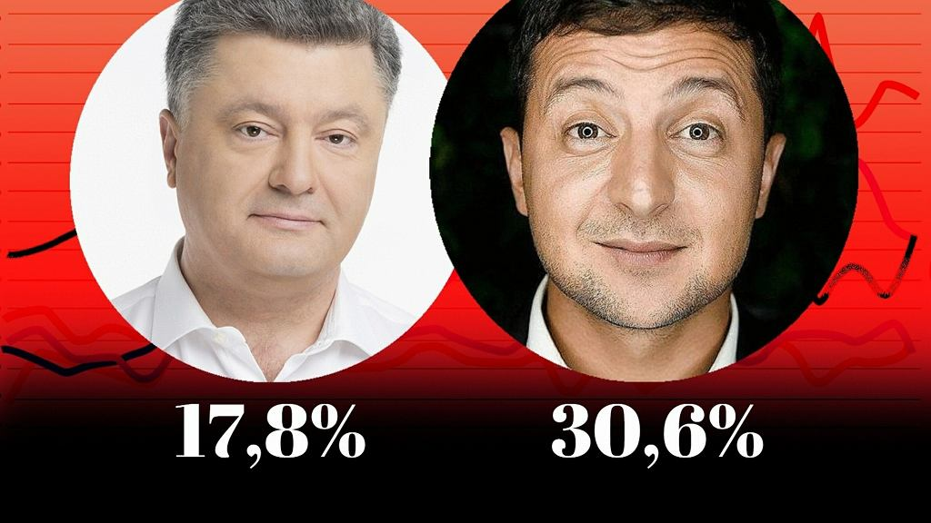 Wyniki sondaży exit poll - wybory prezydenckie na Ukrainie