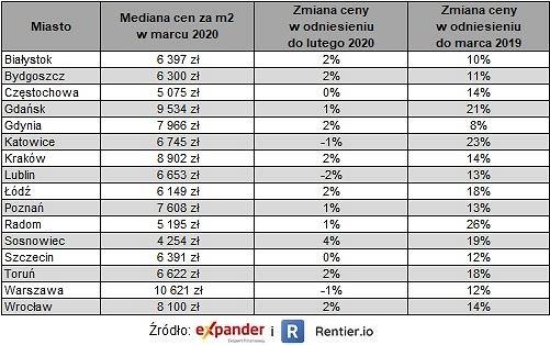 Średnie ceny za metr kwadratowy nieruchomości w poszczególnych miastach Polski