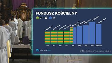 Fundusz Kościelny