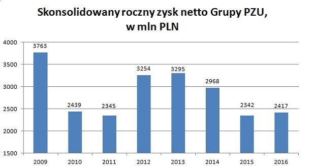 Zysk netto grupy PZU w ostatnich latach
