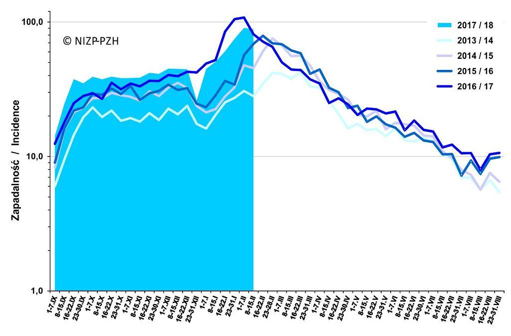 Zachorowania i podejrzenia zachorowań na grypę. Średnia dzienna zapadalność (na 100 tys. ludności) wg tygodniowych meldunków