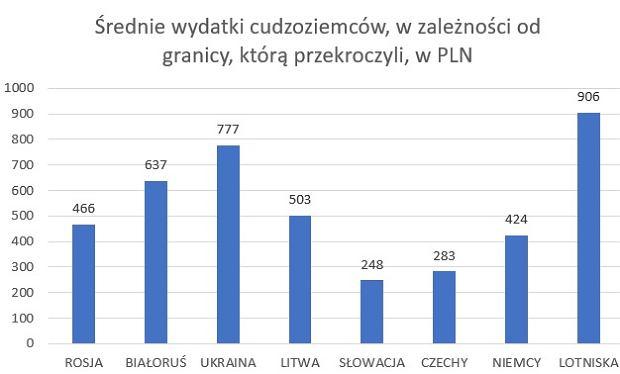 Średnie wydatki cudzoziemców w Polsce w IV kwartale 2017