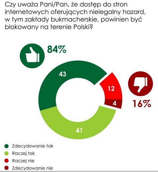Według TNS Polska Polacy popierają blokowanie nielegalnie działających stron  oferujących dostęp do gier hazardowych