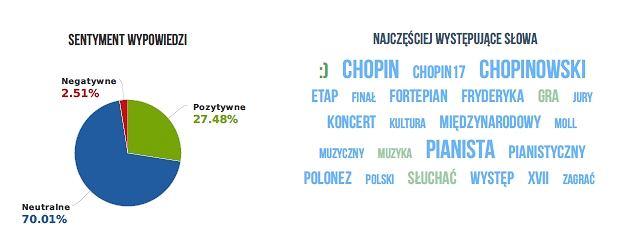 Konkurs Chopinowski budzi emocje nie mniejsze niż mecze piłkarzy.