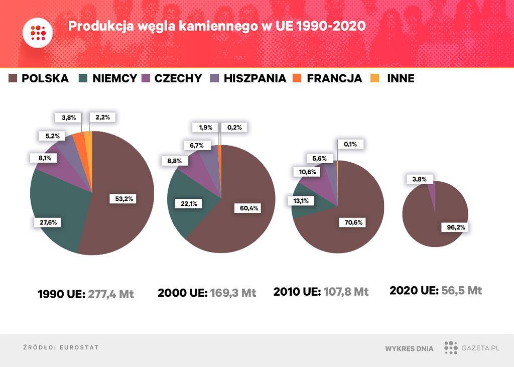Najwięksi producenci węgla kamiennego w UE