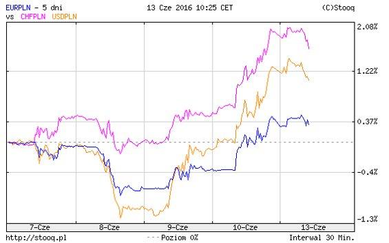Notowania złotego do franka, euro i dolara