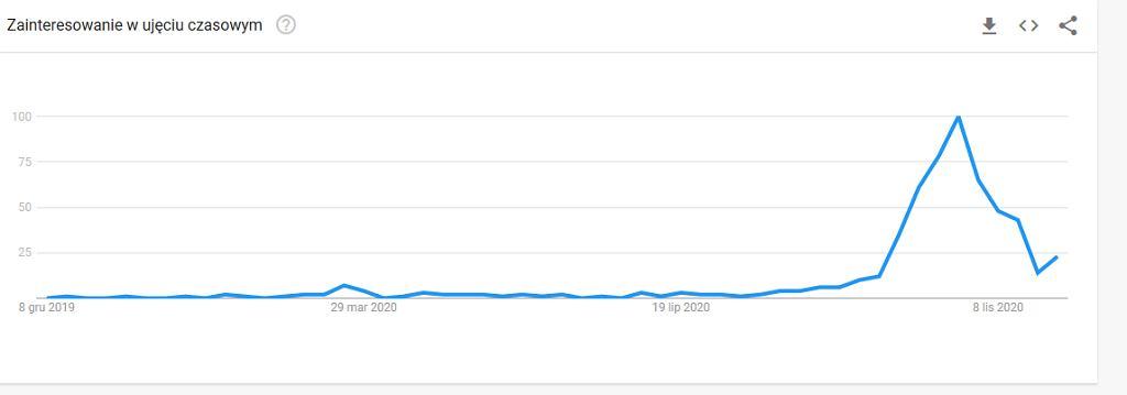 Fraza 'utrata smaku' w Google Trends