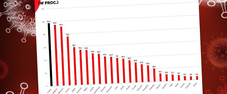 Nadmierna śmiertelność w Polsce była jesienią najwyższa w całej UE