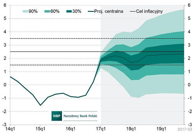 Inflacja - prognoza NBP