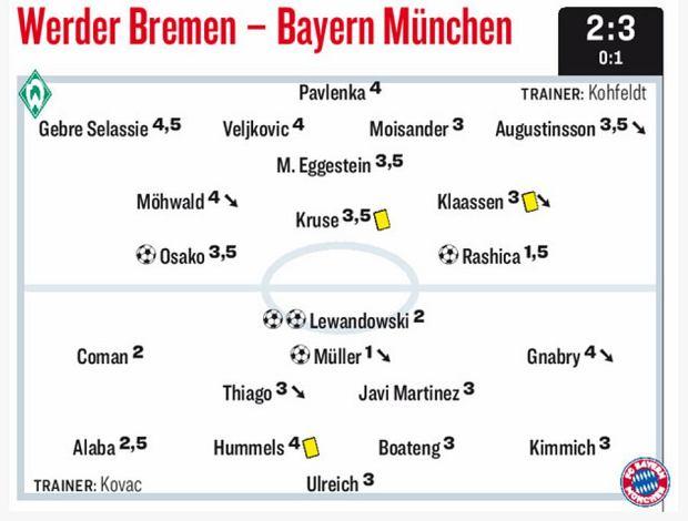 Noty za mecz Werder - Bayern