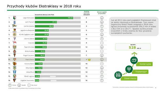 Przychody klubów Ekstraklasy w 2018 roku