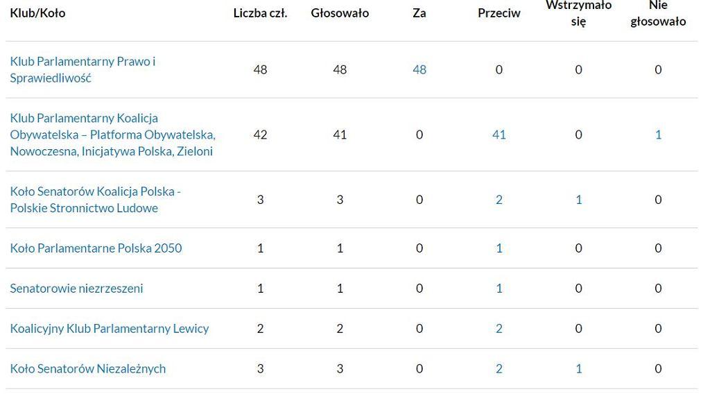Głosowanie nad kandydaturą B. Wróblewskiego. Tak głosowały poszczególne kluby
