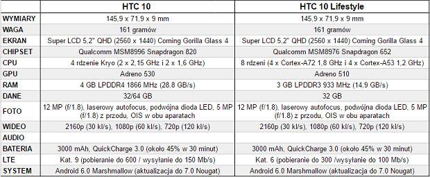 HTC 10 i HTC 10 Lifestyle - porównanie specyfikacji