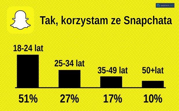 Zainteresowanie Snapchatem w Polsce