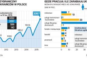 Milion Ukraińców na saksach w Polsce. Zarabiają przeciętnie 2 tys. netto