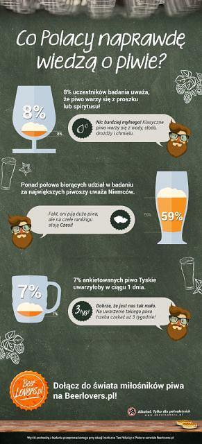 Test wiedzy o piwie